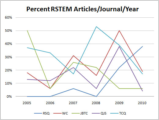 RSTEM Articles Over Time